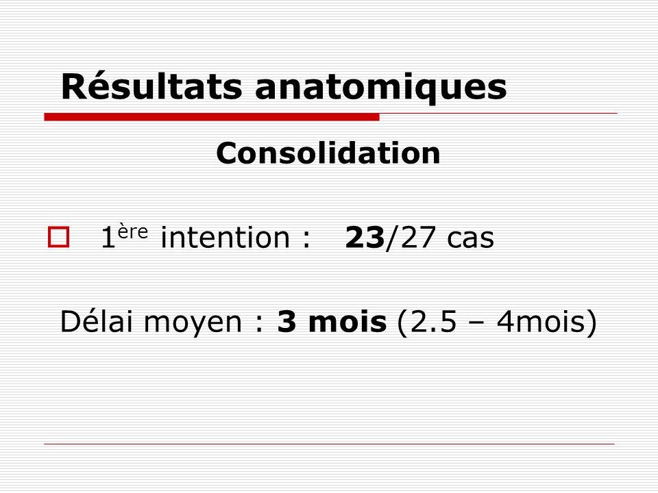 Résultats anatomiques Consolidation 1 ère intention : 23/27 cas Délai moyen : 3 mois (2.5 – 4mois)
