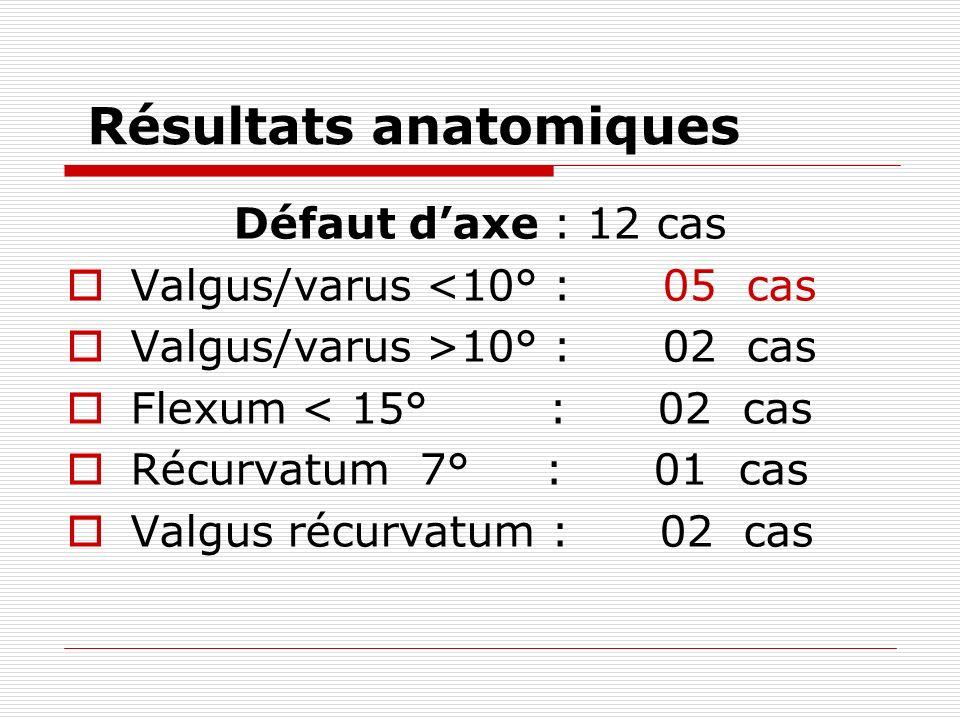 Résultats anatomiques Défaut daxe : 12 cas Valgus/varus <10° : 05 cas Valgus/varus >10° : 02 cas Flexum < 15° : 02 cas Récurvatum 7° : 01 cas Valgus récurvatum : 02 cas
