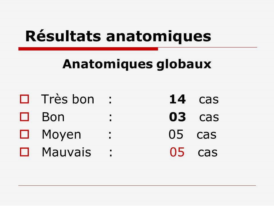 Résultats anatomiques Anatomiques globaux Très bon : 14 cas Bon : 03 cas Moyen : 05 cas Mauvais : 05 cas