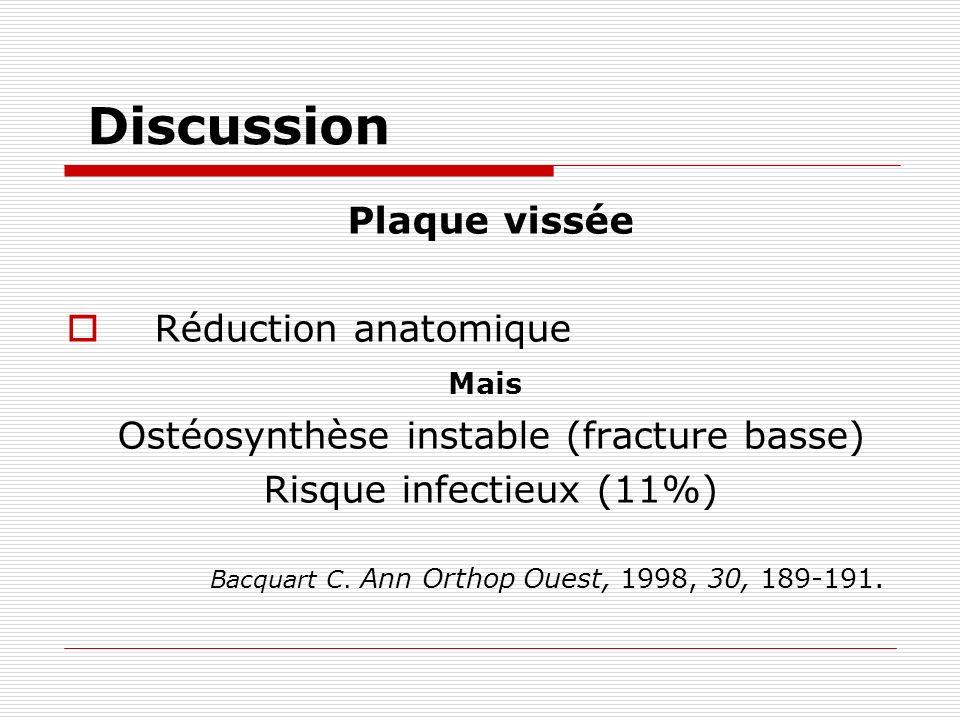 Discussion Plaque vissée Réduction anatomique Mais Ostéosynthèse instable (fracture basse) Risque infectieux (11%) Bacquart C.