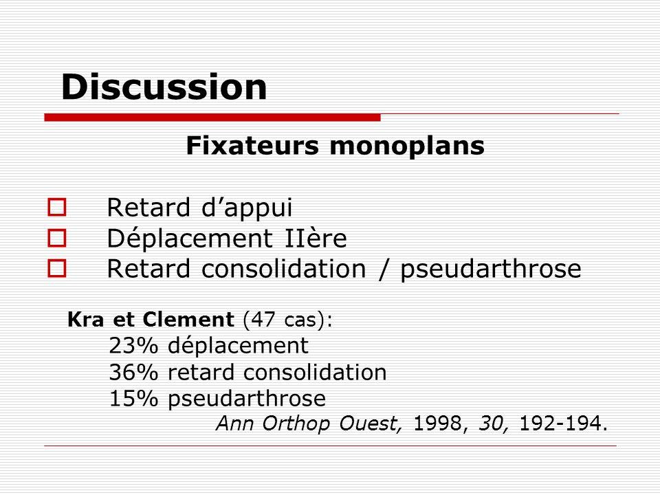 Discussion Fixateurs monoplans Retard dappui Déplacement IIère Retard consolidation / pseudarthrose Kra et Clement (47 cas): 23% déplacement 36% retard consolidation 15% pseudarthrose Ann Orthop Ouest, 1998, 30, 192-194.