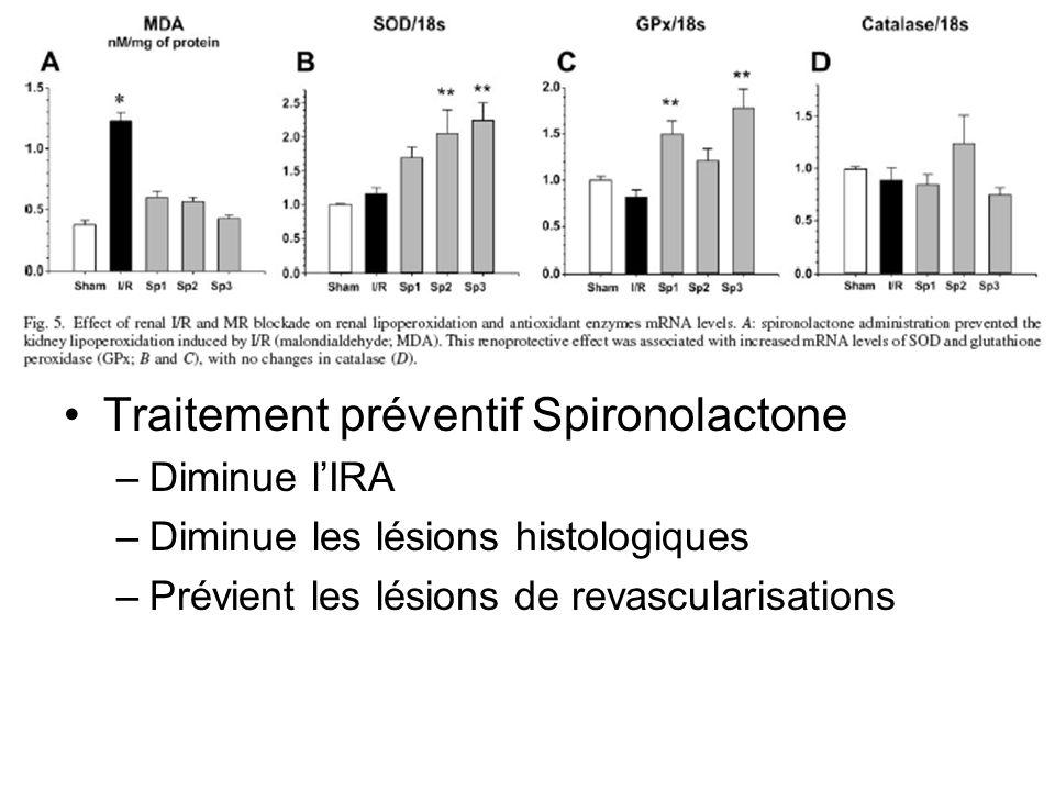 Traitement préventif Spironolactone –Diminue lIRA –Diminue les lésions histologiques –Prévient les lésions de revascularisations
