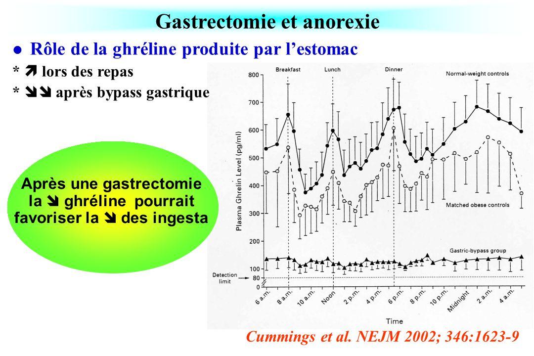 Gastrectomie et anorexie Cummings et al. NEJM 2002; 346:1623-9 Rôle de la ghréline produite par lestomac * lors des repas * après bypass gastrique Apr