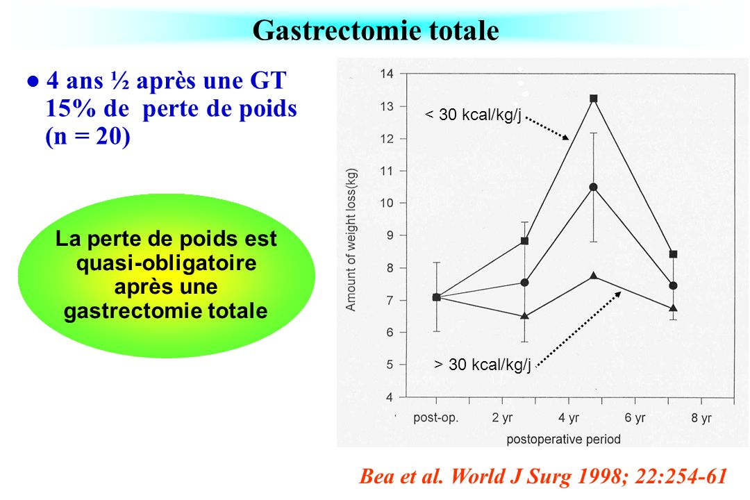 Gastrectomie totale Bea et al. World J Surg 1998; 22:254-61 < 30 kcal/kg/j > 30 kcal/kg/j 4 ans ½ après une GT 15% de perte de poids (n = 20) La perte