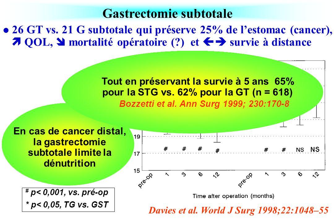 Gastrectomie subtotale Davies et al. World J Surg 1998;22:1048–55 26 GT vs. 21 G subtotale qui préserve 25% de lestomac (cancer), QOL, mortalité opéra