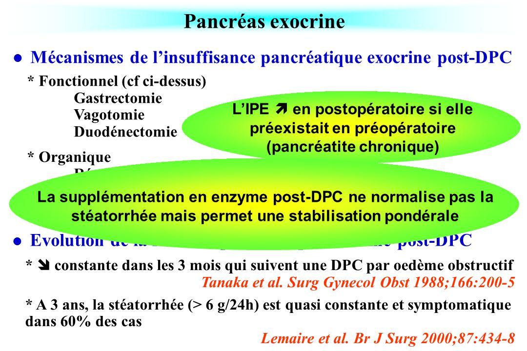* Organique Résection pancréatique Sténose de lanastomose pancréatico-digestive Pancréas exocrine Mécanismes de linsuffisance pancréatique exocrine po
