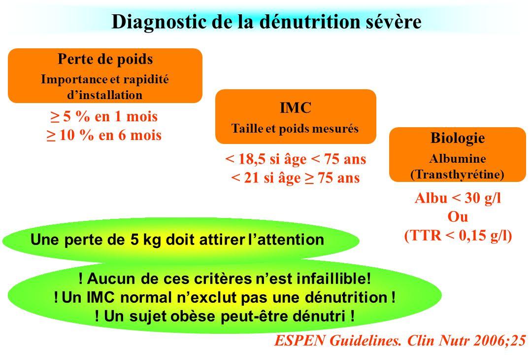 ESPEN Guidelines. Clin Nutr 2006;25 Diagnostic de la dénutrition sévère IMC Taille et poids mesurés Perte de poids Importance et rapidité dinstallatio