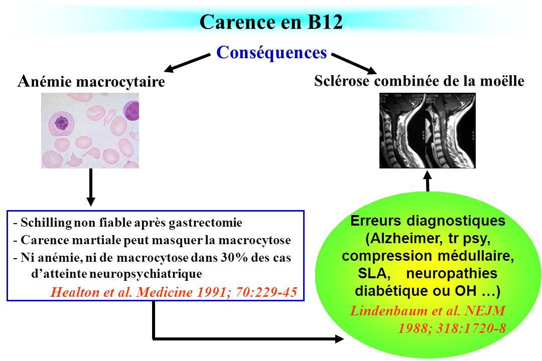 - Schilling non fiable après gastrectomie - Carence martiale peut masquer la macrocytose - Ni anémie, ni de macrocytose dans 30% des cas datteinte neu