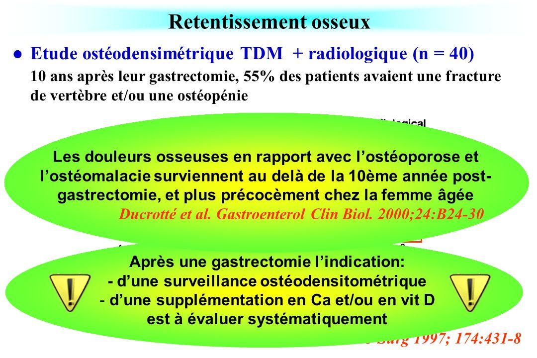 Retentissement osseux Zittel et al. Am J Surg 1997; 174:431-8 Etude ostéodensimétrique TDM + radiologique (n = 40) 10 ans après leur gastrectomie, 55%