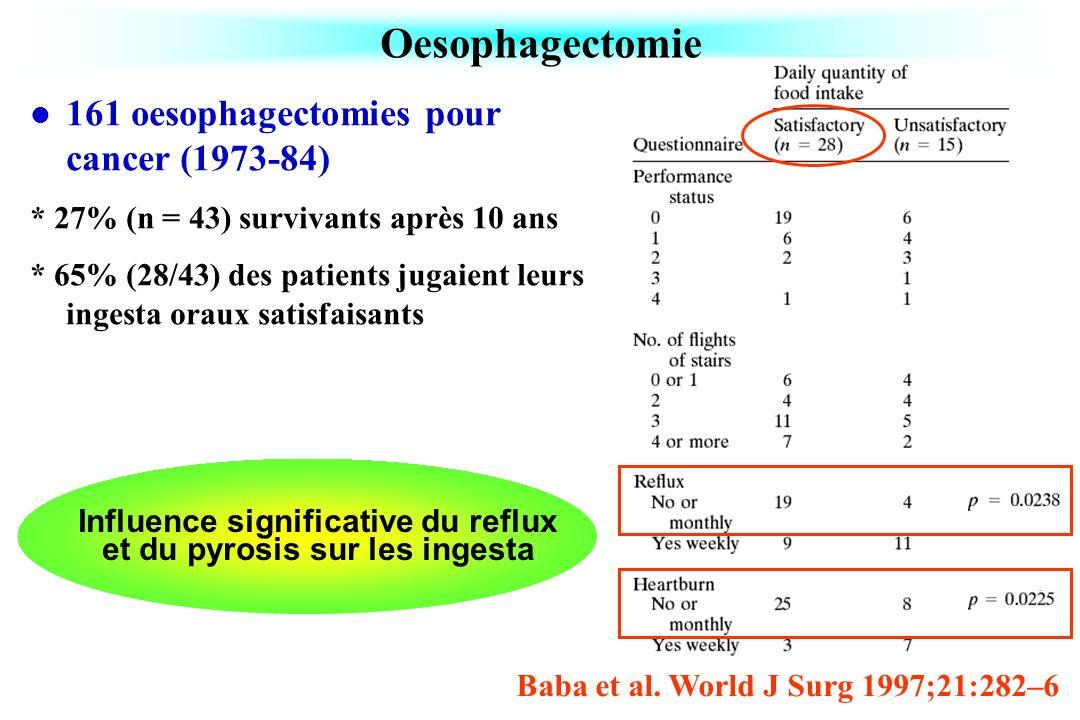 Oesophagectomie Baba et al. World J Surg 1997;21:282–6 161 oesophagectomies pour cancer (1973-84) * 27% (n = 43) survivants après 10 ans * 65% (28/43)