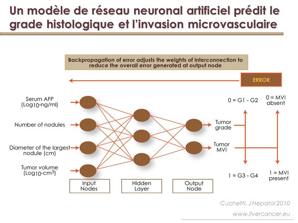 Un modèle de réseau neuronal artificiel prédit le grade histologique et linvasion microvasculaire Cuchetti, J Hepatol 2010 www.livercancer.eu Cuchetti, J Hepatol 2010 www.livercancer.eu