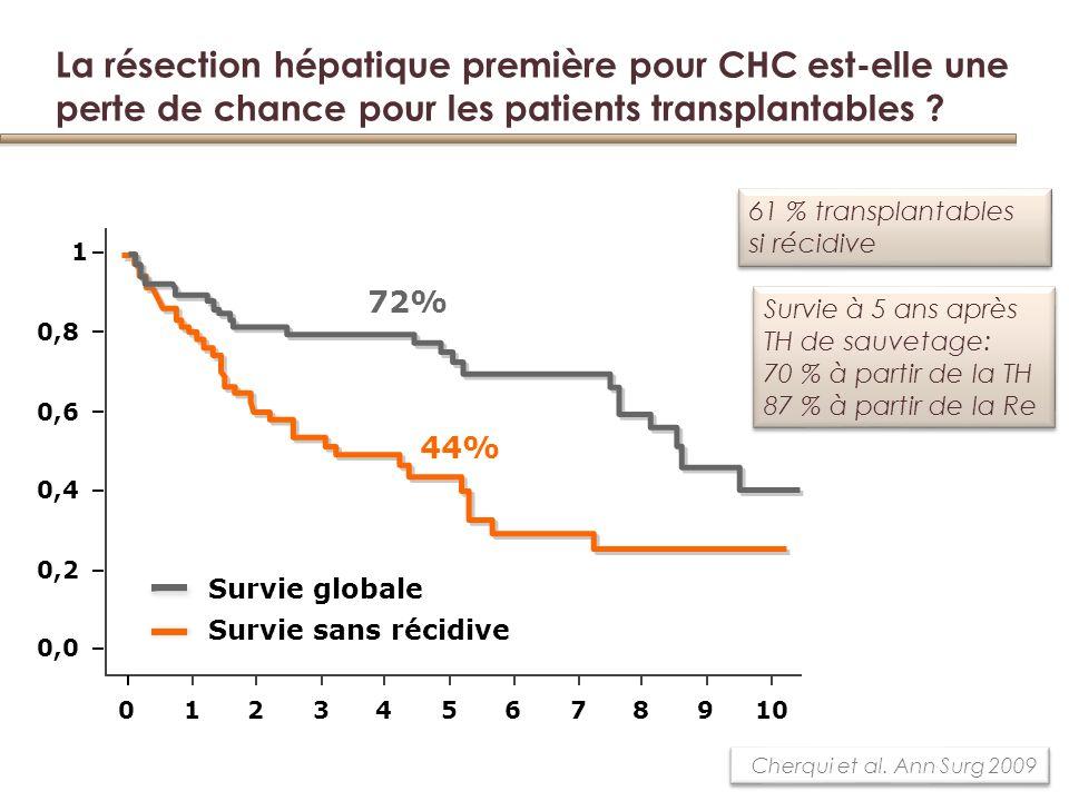 61 % transplantables si récidive 61 % transplantables si récidive Survie à 5 ans après TH de sauvetage: 70 % à partir de la TH 87 % à partir de la Re Survie à 5 ans après TH de sauvetage: 70 % à partir de la TH 87 % à partir de la Re Cherqui et al.