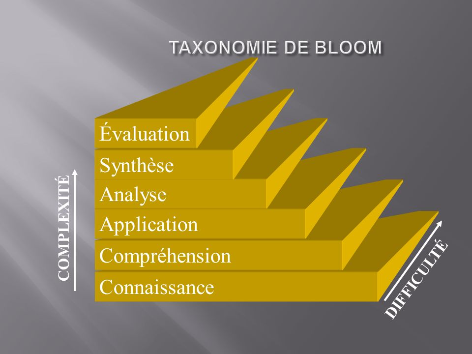 Connaissance Compréhension Application Analyse Synthèse Évaluation COMPLEXITÉ DIFFICULTÉ TAXONOMIE DE BLOOM