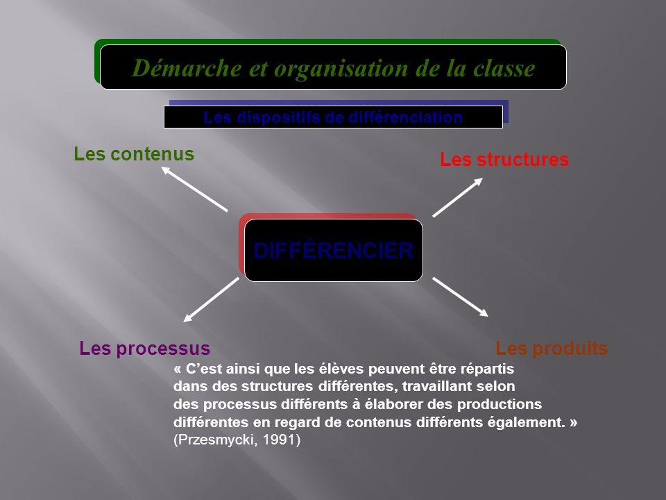 Les dispositifs de différenciation Les contenus Les structures Les processusLes produits DIFFÉRENCIER « Cest ainsi que les élèves peuvent être répartis dans des structures différentes, travaillant selon des processus différents à élaborer des productions différentes en regard de contenus différents également.