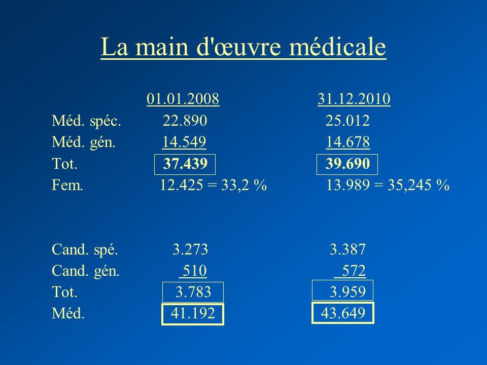 La main d'œuvre médicale 01.01.2008 31.12.2010 Méd. spéc. 22.890 25.012 Méd. gén. 14.549 14.678 Tot. 37.439 39.690 Fem. 12.425 = 33,2 % 13.989 = 35,24