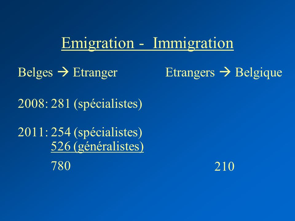Emigration - Immigration Belges Etranger 2008: 281 (spécialistes) 2011: 254 (spécialistes) 526 (généralistes) 780 Etrangers Belgique 210