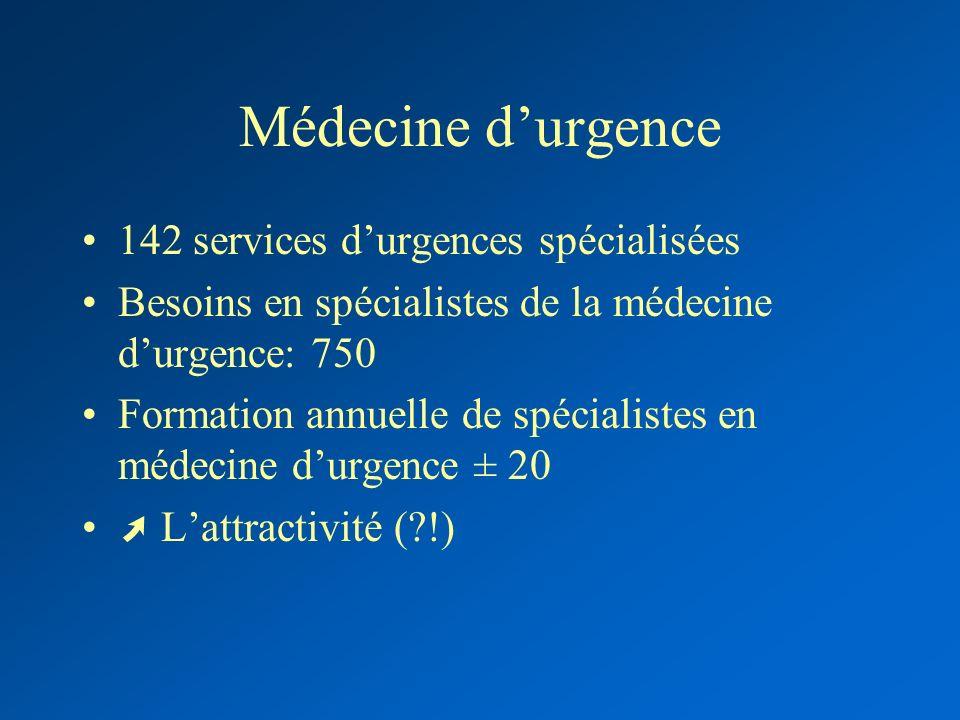 Médecine durgence 142 services durgences spécialisées Besoins en spécialistes de la médecine durgence: 750 Formation annuelle de spécialistes en médec