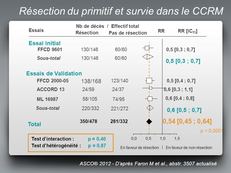 Essai initial Essais Nb de décès / Effectif total Résection Pas de résection RRRR [IC 95 ] En faveur de résection | En faveur de non résection FFCD 9601130/14660/600,5 [0,3 ; 0,7] Sous-total130/14660/60 0,5 [0,3 ; 0,7] Essais de Validation FFCD 2000-05 138/168 123/1400,5 [0,4 ; 0,7] ACCORD 1324/5924/370,6 [0,3 ; 1,1] ML 16987 58/105 74/95 0,6 [0,4 ; 0,8] Sous-total 220/332 221/272 0,6 [0,5 ; 0,7] Total 350/478281/332 p < 0,0001 Test dinteraction : p = 0,40 0,54 [0,45 ; 0,64] 0,00,51,01,5 Test dhétérogénéité : p = 0,87 ASCO® 2012 - Daprès Faron M et al., abstr.