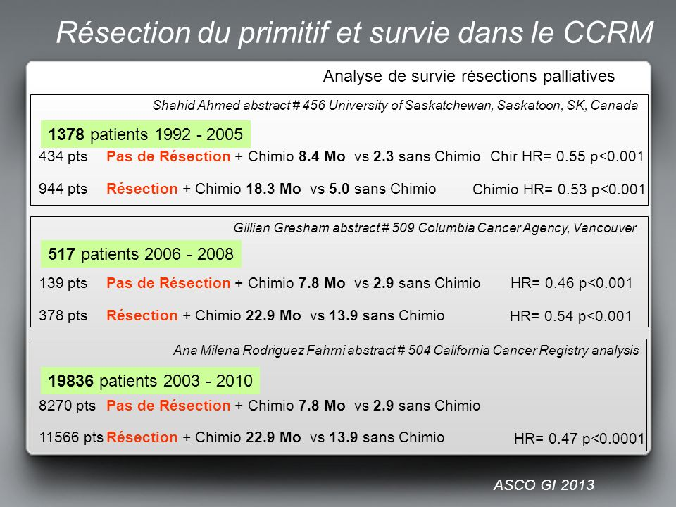 Shahid Ahmed abstract # 456 University of Saskatchewan, Saskatoon, SK, Canada 1378 patients 1992 - 2005 Gillian Gresham abstract # 509 Columbia Cancer Agency, Vancouver Analyse de survie résections palliatives 139 pts Pas de Résection + Chimio 7.8 Mo vs 2.9 sans Chimio 378 pts Résection + Chimio 22.9 Mo vs 13.9 sans Chimio HR= 0.46 p<0.001 HR= 0.54 p<0.001 434 pts Pas de Résection + Chimio 8.4 Mo vs 2.3 sans Chimio 944 pts Résection + Chimio 18.3 Mo vs 5.0 sans Chimio Chir HR= 0.55 p<0.001 Chimio HR= 0.53 p<0.001 Ana Milena Rodriguez Fahrni abstract # 504 California Cancer Registry analysis 8270 ptsPas de Résection + Chimio 7.8 Mo vs 2.9 sans Chimio 11566 ptsRésection + Chimio 22.9 Mo vs 13.9 sans Chimio HR= 0.47 p<0.0001 517 patients 2006 - 2008 19836 patients 2003 - 2010 ASCO GI 2013 Résection du primitif et survie dans le CCRM