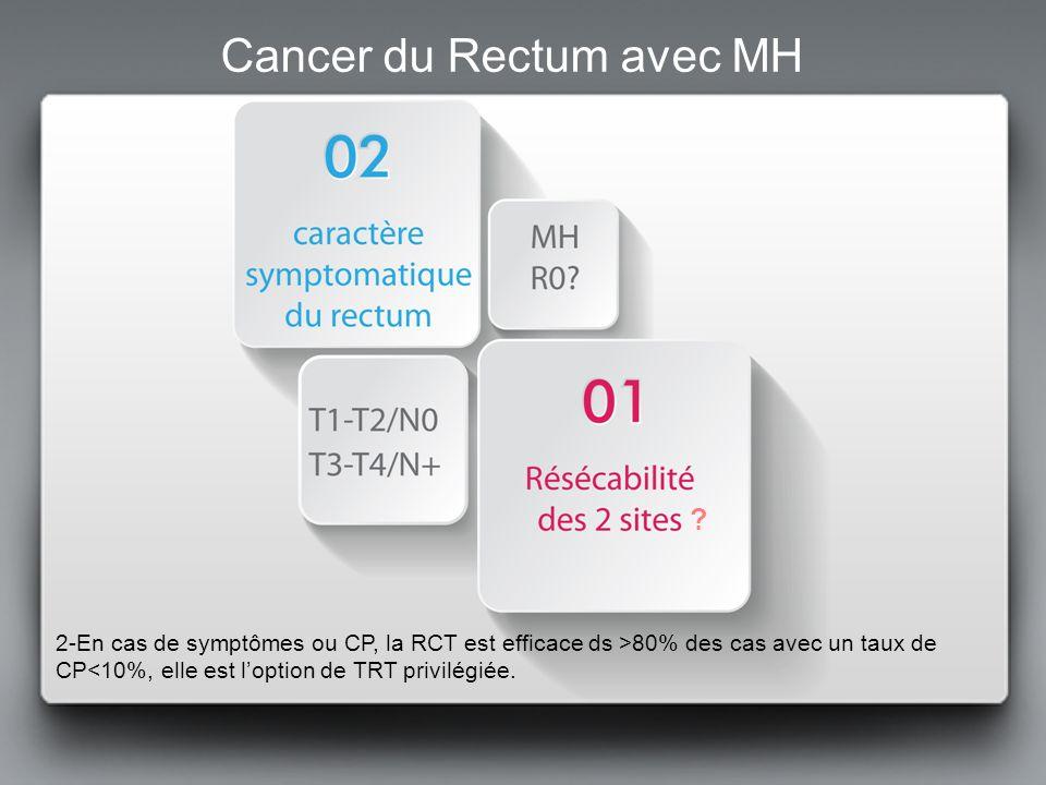 Cancer du Rectum avec MH résécables Chimio première Si réponse hépatique permettant un geste « curatif »: RCT puis TME et hépatectomie / Stratégie inversée Si chir pas possible en 1 temps, prévoir chimio dintervalle avant geste hépatique Si pas de réponse: 2ème ligne de chimio rectum en place MH « facilement résécables »: RCT puis TME et hépatectomie MH plus importantes (potentiellement résécables mais sans certitude)
