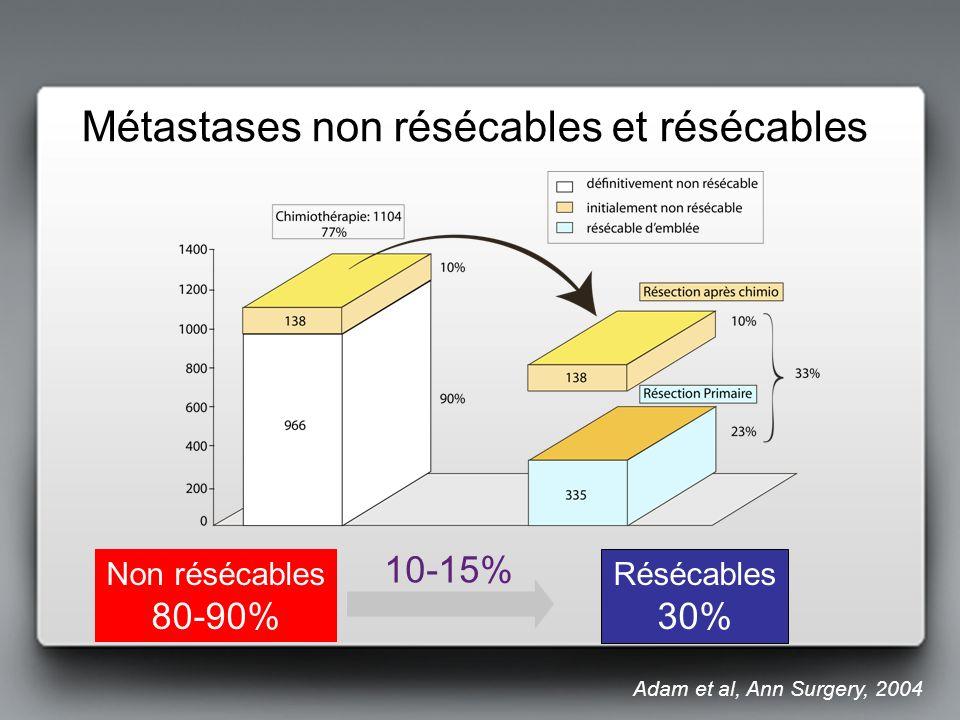 Résécables 30% Non résécables 80-90% 10-15% Adam et al, Ann Surgery, 2004 Métastases non résécables et résécables