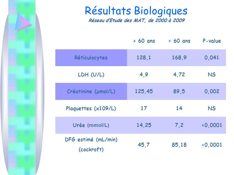 Réseau dEtude des MAT, de 2000 à 2009 Résultats Biologiques Réseau dEtude des MAT, de 2000 à 2009 > 60 ans< 60 ansP-value Réticulocytes128,1168,90,041 LDH (U/L)4,94,72NS Créatinine (µmol/L)125,4589,50,002 Plaquettes (x109/L)1714NS Urée (mmol/L) 14,257,2<0,0001 DFG estimé (mL/min) (cockroft) 45,785,18<0,0001
