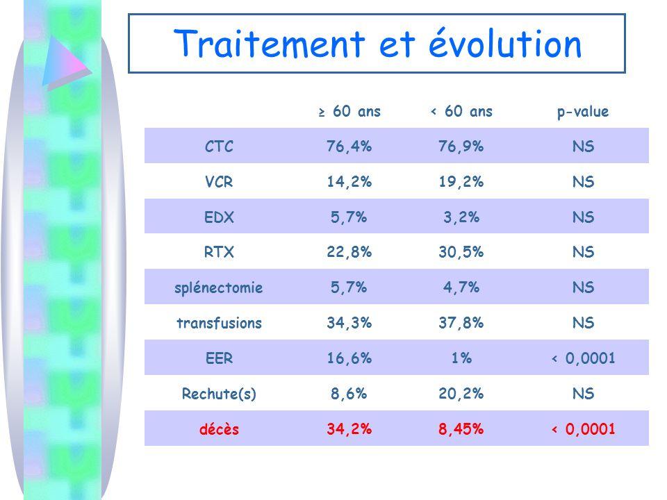 Traitement et évolution 60 ans< 60 ansp-value CTC76,4%76,9%NS VCR14,2%19,2%NS EDX5,7%3,2%NS RTX22,8%30,5%NS splénectomie5,7%4,7%NS transfusions34,3%37,8%NS EER16,6%1%< 0,0001 Rechute(s)8,6%20,2%NS décès34,2%8,45%< 0,0001