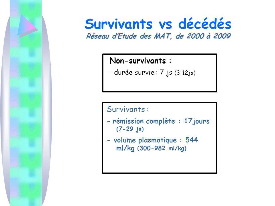Réseau dEtude des MAT, de 2000 à 2009 Survivants vs décédés Réseau dEtude des MAT, de 2000 à 2009 Non-survivants : - durée survie : 7 js (3-12js) Survivants : - rémission complète : 17jours (7-29 js) - volume plasmatique : 544 ml/kg (300-982 ml/kg)