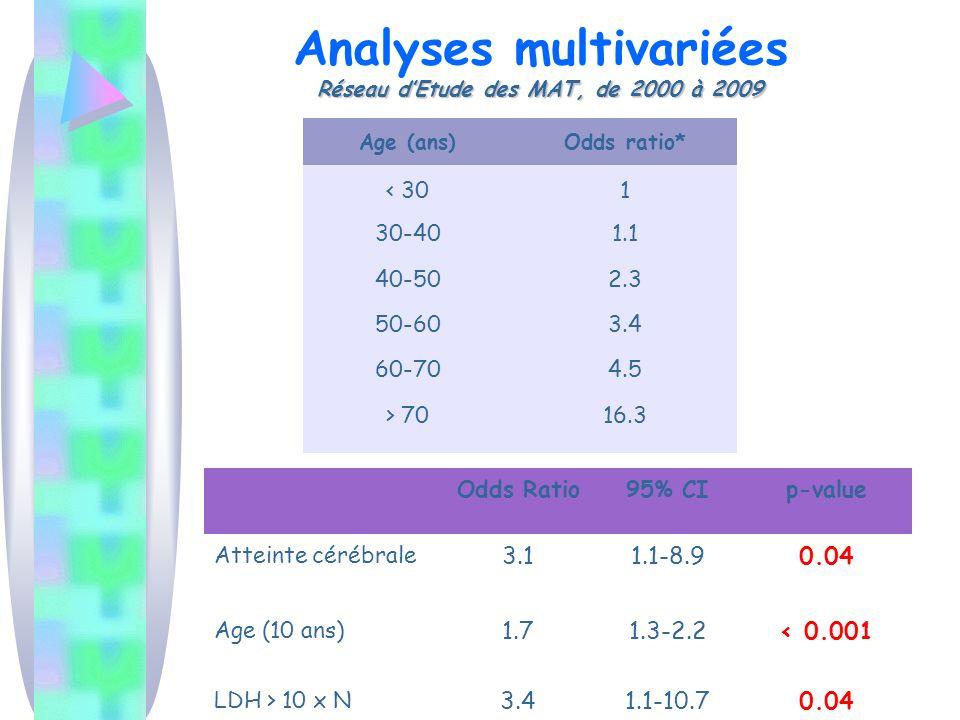 Réseau dEtude des MAT, de 2000 à 2009 Analyses multivariées Réseau dEtude des MAT, de 2000 à 2009 Odds Ratio95% CIp-value Atteinte cérébrale 3.11.1-8.90.04 Age (10 ans) 1.71.3-2.2< 0.001 LDH > 10 x N 3.41.1-10.70.04 Age (ans)Odds ratio* < 30 30-40 40-50 50-60 60-70 > 70 1 1.1 2.3 3.4 4.5 16.3