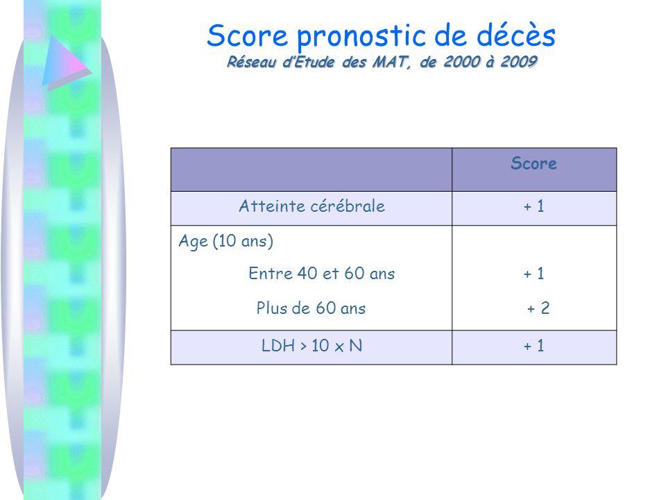 Réseau dEtude des MAT, de 2000 à 2009 Score pronostic de décès Réseau dEtude des MAT, de 2000 à 2009 Score Atteinte cérébrale+ 1 Age (10 ans) Entre 40 et 60 ans Plus de 60 ans + 1 + 2 LDH > 10 x N+ 1