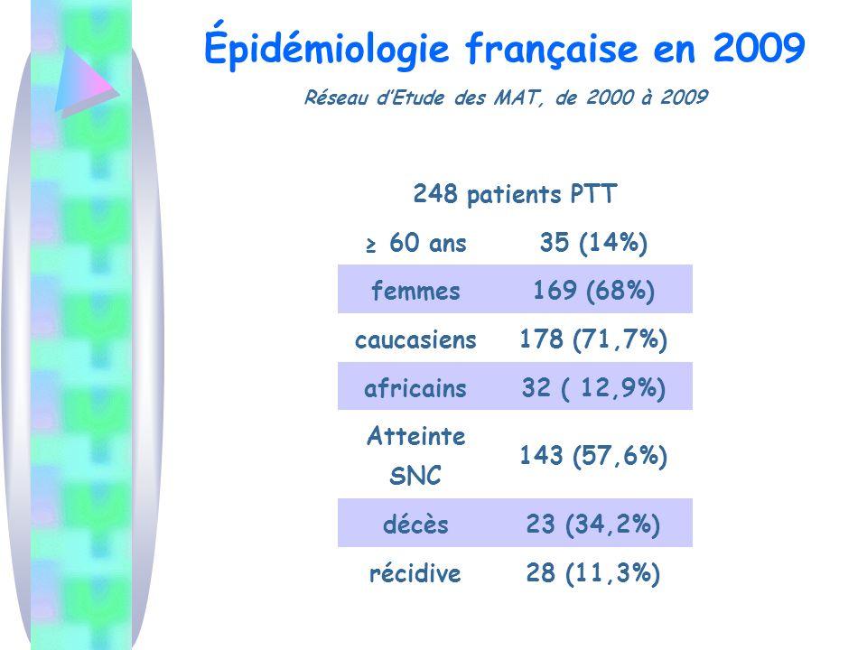Épidémiologie française en 2009 Réseau dEtude des MAT, de 2000 à 2009 248 patients PTT 60 ans35 (14%) femmes169 (68%) caucasiens178 (71,7%) africains3