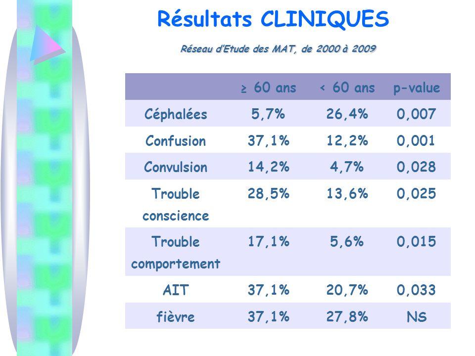 Réseau dEtude des MAT, de 2000 à 2009 Résultats CLINIQUES Réseau dEtude des MAT, de 2000 à 2009 60 ans< 60 ansp-value Céphalées5,7%26,4%0,007 Confusion37,1%12,2%0,001 Convulsion14,2%4,7%0,028 Trouble conscience 28,5%13,6%0,025 Trouble comportement 17,1%5,6%0,015 AIT37,1%20,7%0,033 fièvre37,1%27,8%NS