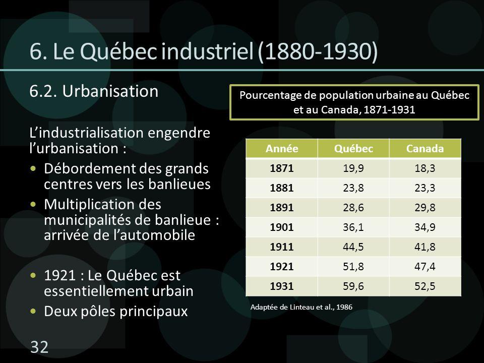6. Le Québec industriel (1880-1930) 6.2. Urbanisation Lindustrialisation engendre lurbanisation : Débordement des grands centres vers les banlieues Mu