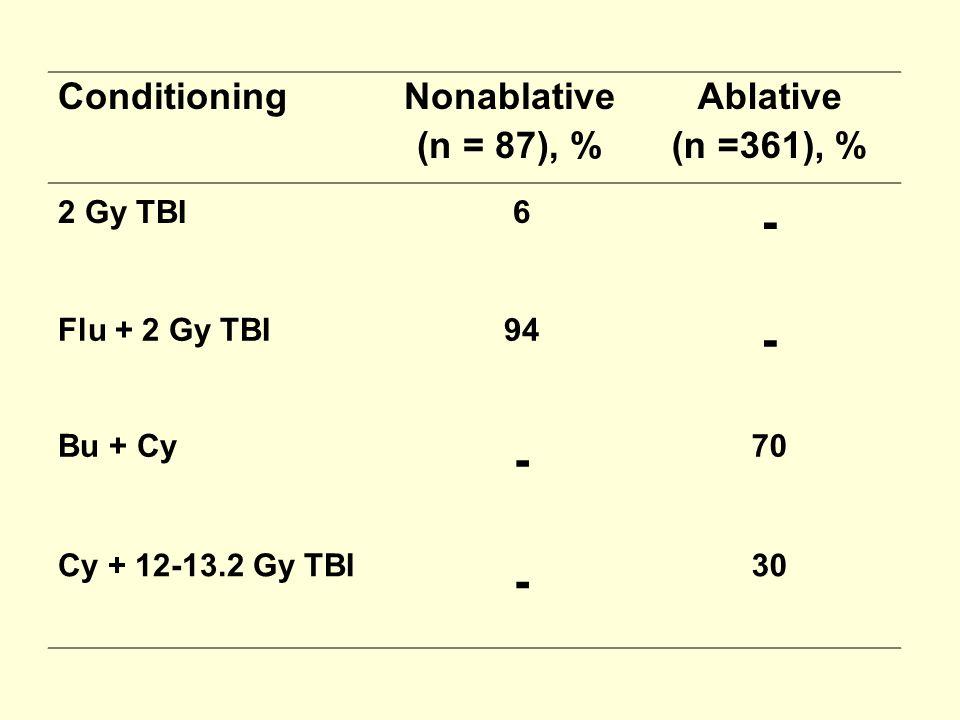 ConditioningNonablative (n = 87), % Ablative (n =361), % 2 Gy TBI6 - Flu + 2 Gy TBI94 - Bu + Cy - 70 Cy + 12-13.2 Gy TBI - 30