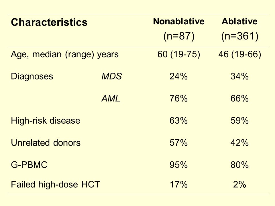 Characteristics Nonablative (n=87) Ablative (n=361) Age, median (range) years60 (19-75)46 (19-66) DiagnosesMDS24%34% AML76%66% High-risk disease63%59% Unrelated donors57%42% G-PBMC95%80% Failed high-dose HCT17%2%
