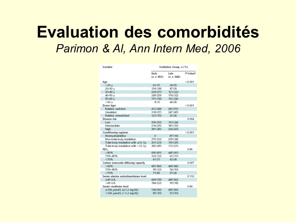 Evaluation des comorbidités Parimon & Al, Ann Intern Med, 2006