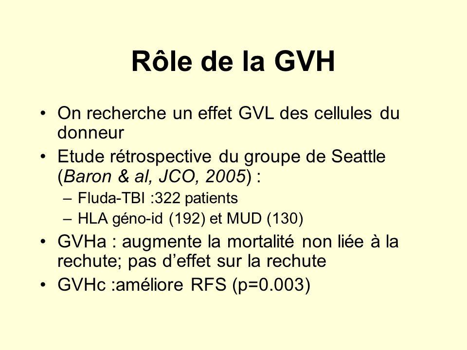 Rôle de la GVH On recherche un effet GVL des cellules du donneur Etude rétrospective du groupe de Seattle (Baron & al, JCO, 2005) : –Fluda-TBI :322 pa