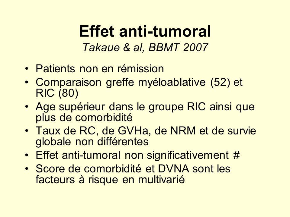 Effet anti-tumoral Takaue & al, BBMT 2007 Patients non en rémission Comparaison greffe myéloablative (52) et RIC (80) Age supérieur dans le groupe RIC
