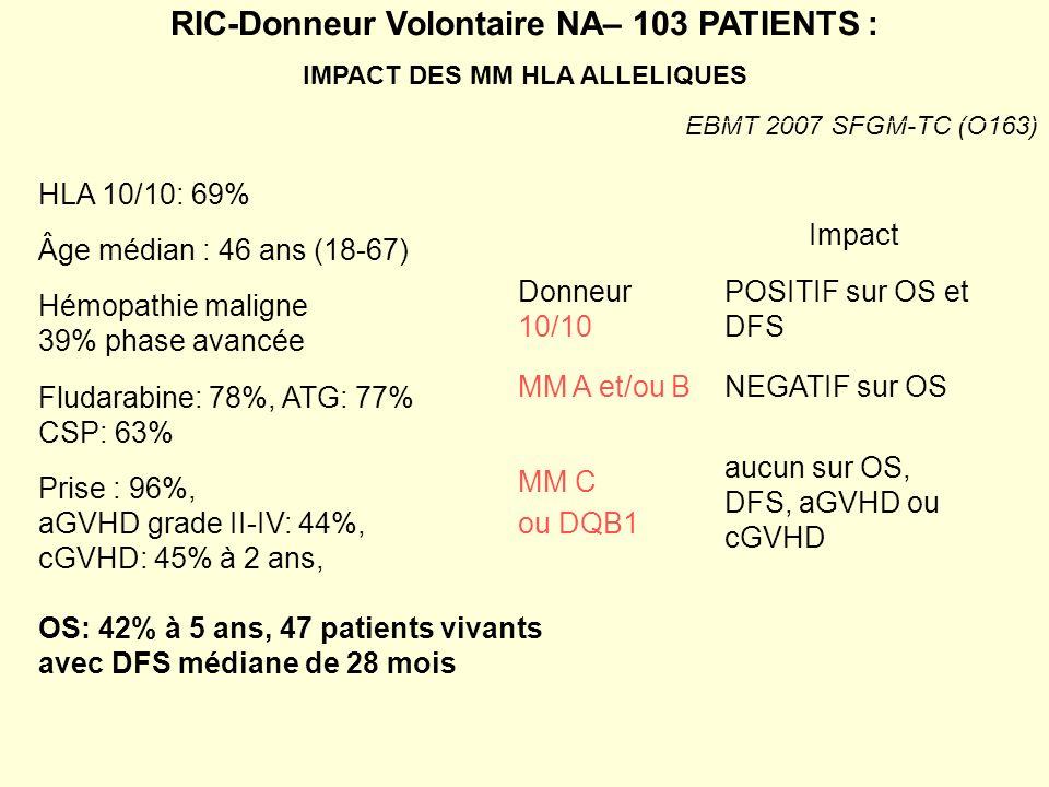RIC-Donneur Volontaire NA– 103 PATIENTS : IMPACT DES MM HLA ALLELIQUES HLA 10/10: 69% Âge médian : 46 ans (18-67) Hémopathie maligne 39% phase avancée