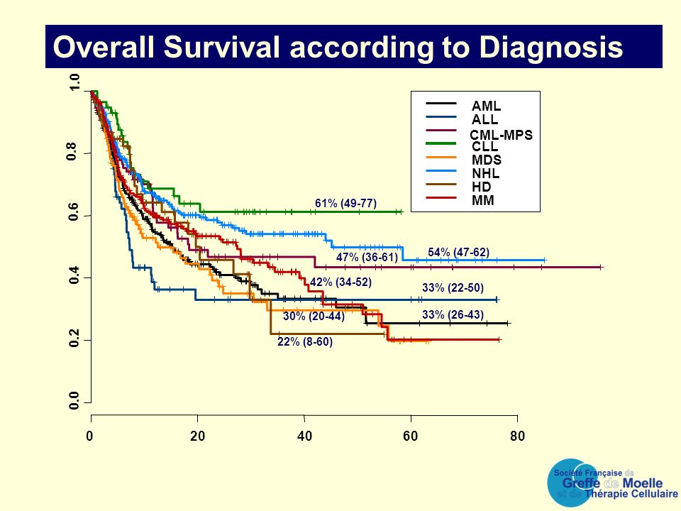 AML ALL CML-MPS CLL MDS NHL HD MM Overall Survival according to Diagnosis 33% (26-43) 30% (20-44) 47% (36-61) 33% (22-50) 61% (49-77) 54% (47-62) 22% (8-60) 42% (34-52)