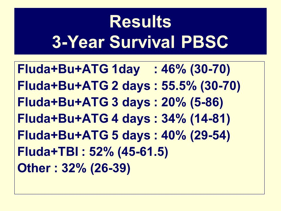 Results 3-Year Survival PBSC Fluda+Bu+ATG 1day : 46% (30-70) Fluda+Bu+ATG 2 days : 55.5% (30-70) Fluda+Bu+ATG 3 days : 20% (5-86) Fluda+Bu+ATG 4 days