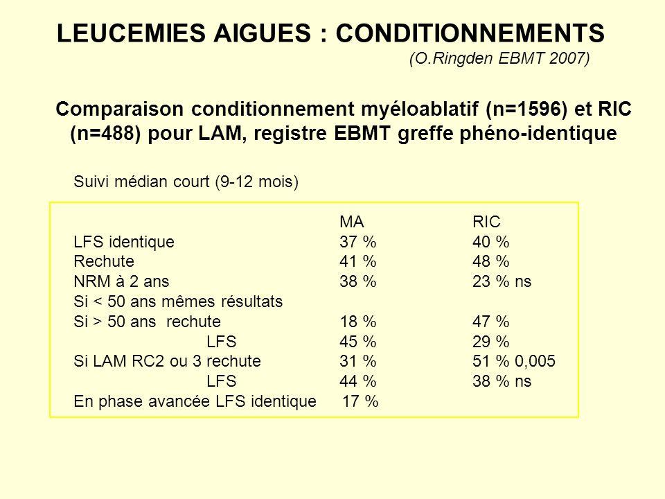 LEUCEMIES AIGUES : CONDITIONNEMENTS (O.Ringden EBMT 2007) Comparaison conditionnement myéloablatif (n=1596) et RIC (n=488) pour LAM, registre EBMT gre