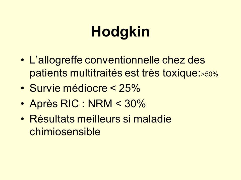 Hodgkin Lallogreffe conventionnelle chez des patients multitraités est très toxique: >50% Survie médiocre < 25% Après RIC : NRM < 30% Résultats meille