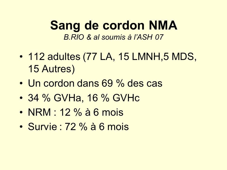 Sang de cordon NMA B.RIO & al soumis à lASH 07 112 adultes (77 LA, 15 LMNH,5 MDS, 15 Autres) Un cordon dans 69 % des cas 34 % GVHa, 16 % GVHc NRM : 12