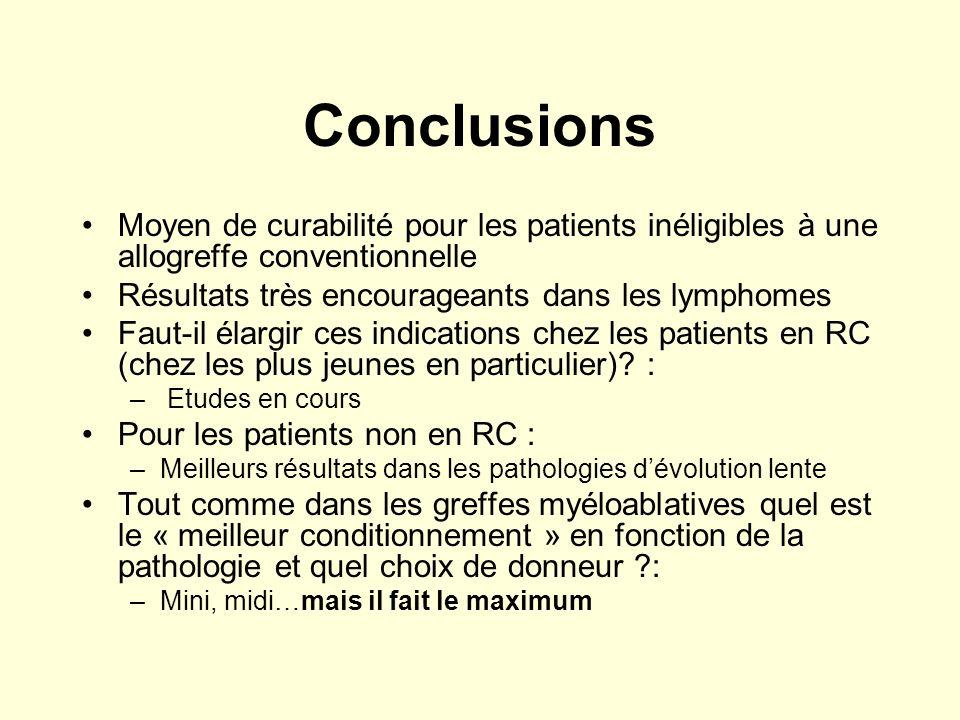 Conclusions Moyen de curabilité pour les patients inéligibles à une allogreffe conventionnelle Résultats très encourageants dans les lymphomes Faut-il