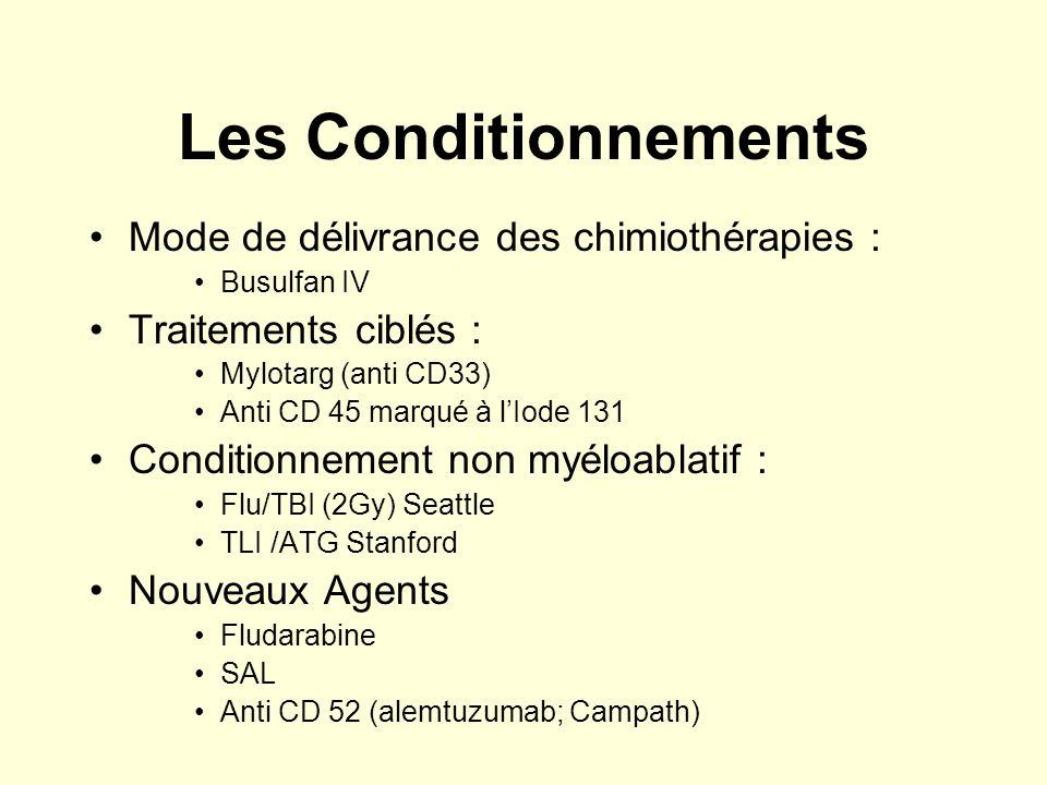 Les Conditionnements Mode de délivrance des chimiothérapies : Busulfan IV Traitements ciblés : Mylotarg (anti CD33) Anti CD 45 marqué à lIode 131 Cond