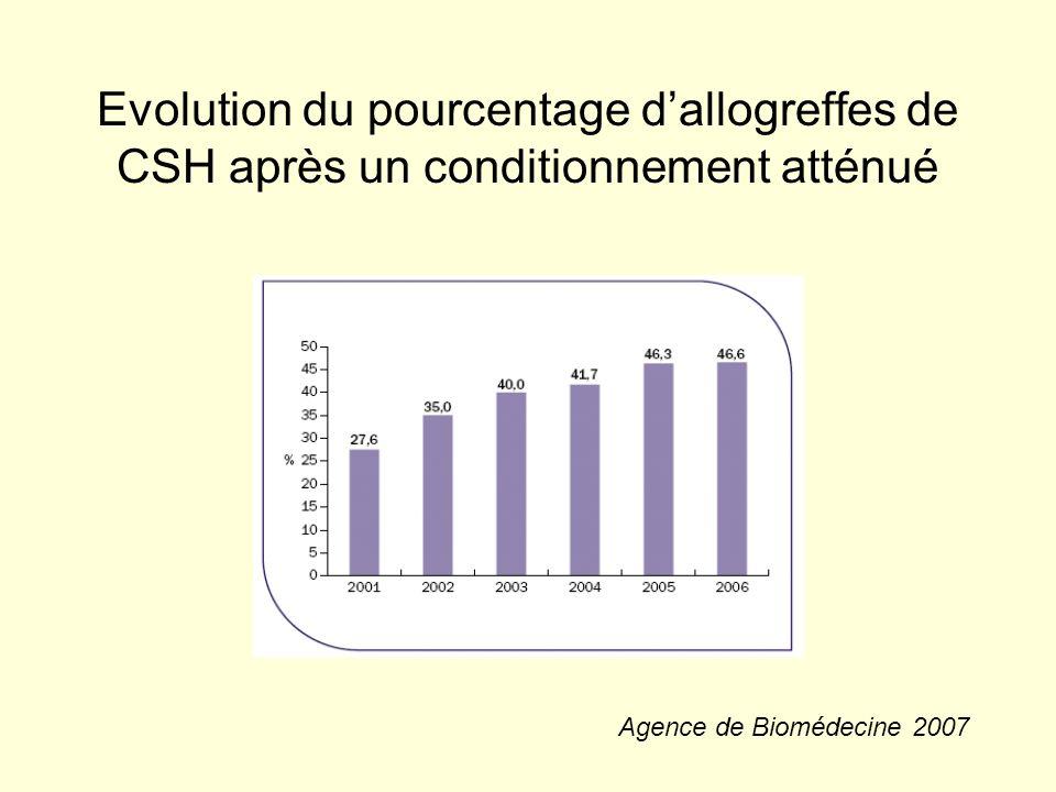 Rôle de la GVH On recherche un effet GVL des cellules du donneur Etude rétrospective du groupe de Seattle (Baron & al, JCO, 2005) : –Fluda-TBI :322 patients –HLA géno-id (192) et MUD (130) GVHa : augmente la mortalité non liée à la rechute; pas deffet sur la rechute GVHc :améliore RFS (p=0.003)