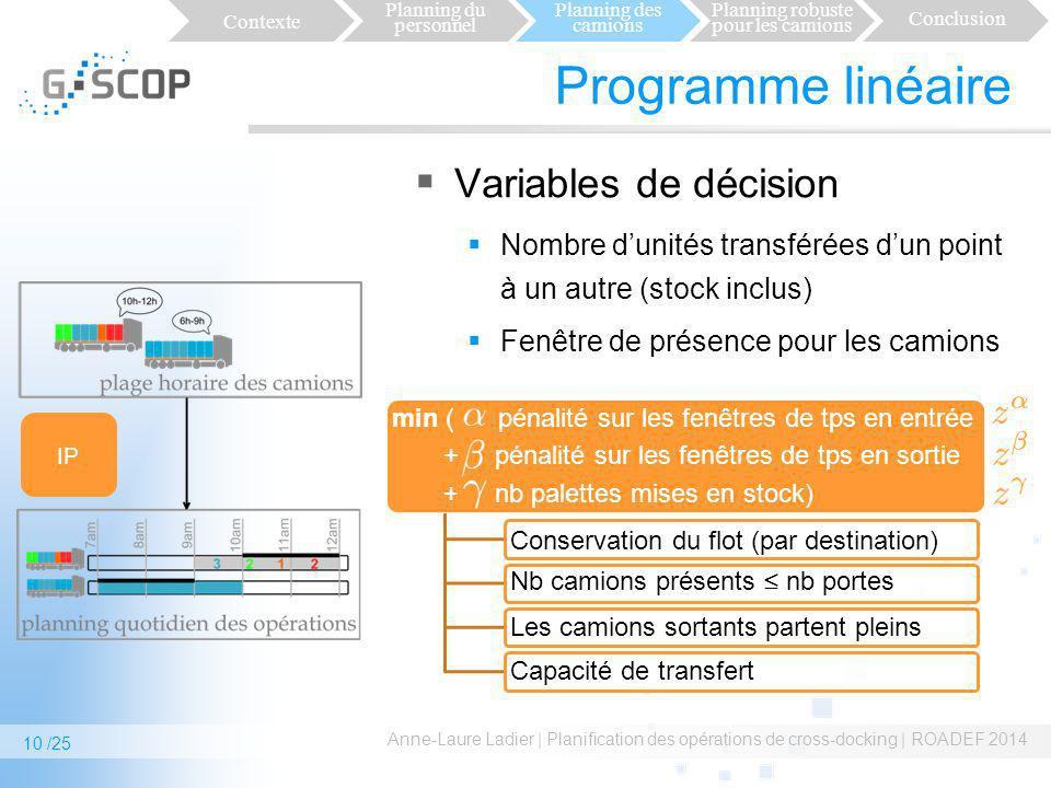 Programme linéaire Variables de décision Nombre dunités transférées dun point à un autre (stock inclus) Fenêtre de présence pour les camions Anne-Laur