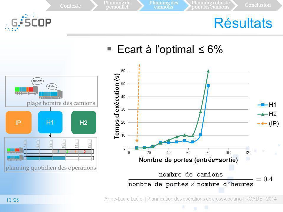 Résultats Ecart à loptimal 6% Anne-Laure Ladier | Planification des opérations de cross-docking | ROADEF 2014 IP H1H1 H2 Contexte Planning du personne