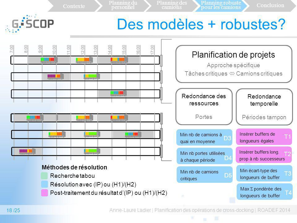 Des modèles + robustes? Anne-Laure Ladier | Planification des opérations de cross-docking | ROADEF 2014 18 /25 Recherche tabou Résolution avec (IP) ou
